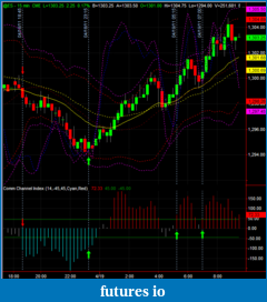 TF trading using CCI method-it works-es_trades_for_4-18-11_early_am_on_15_min_chart.png