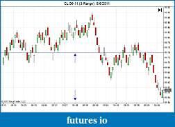 bontrade.org - CL trading room-cl-06-11-3-range-5_6_2011.jpg
