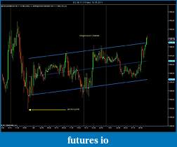 trend channel indicator available?-es-06-11-15-min-10_05_2011-regression-channel.jpg