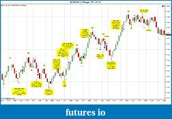 Trading spot fx euro using price action-eurusd-10-range-2011-05-10.jpg