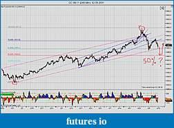 Прайс Экшин и Понимание Рынка-gc-06-11-240-min-12_05_2011.jpg