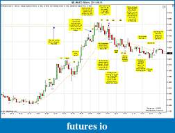 Trading spot fx euro using price action-eurusd-5-min-2011-05-13.jpg