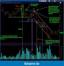 Wyckoff Trading Method-upthrust_513.jpg