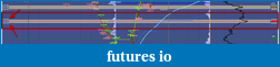 """Horizontal """"zones"""" around a REF line-ft71_nq_intraday.png"""