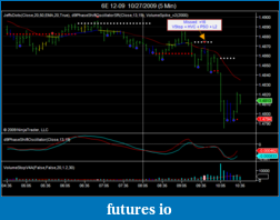 Book Discussion: Reading Price Charts Bar by Bar by Al Brooks-20091027-euro-l2.png