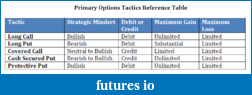 Day Trading Options-primary_options_tactics_ref_table.png