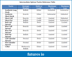 Click image for larger version  Name:Intermediate_Options_Tactics_Ref_Table.png Views:255 Size:71.5 KB ID:38831