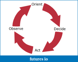 OODA Loop and Trading......-ooda.png