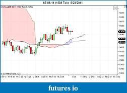 My 6E trading strategy-6e-06-11-1508-tick-5_23_2011.jpg