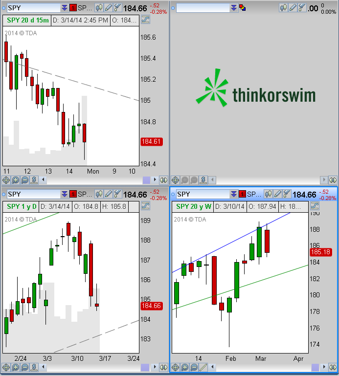 Why do you use ThinkOrSwim? - ThinkOrSwim | futures io social day