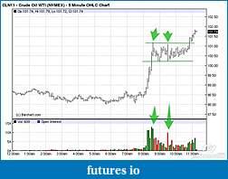 Wyckoff Trading Method-crude-5-min-60811.jpg