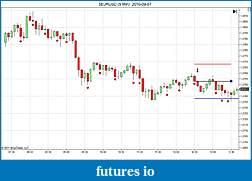 Trading spot fx euro using price action-eurusd-5-min-2010-09-07.jpg