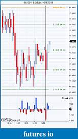 Applying Fibonacci Cluster and Confluence Zones-6e-09-11-5-min-6_9_2011.jpg