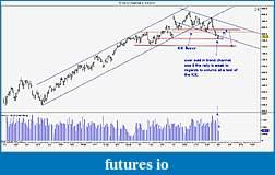 Wyckoff Trading Method-tfdaily060911.jpg