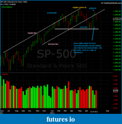 Wyckoff Trading Method-spw2.png