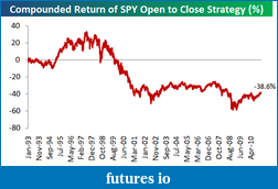 Overnight Session ES Trading-opentoclose.png