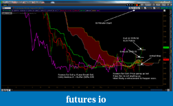 Flirting with Ichimoku Kinko Hyo-nq-july28-2011.png
