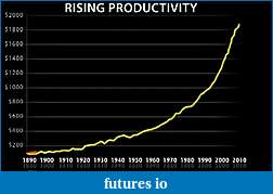 46M Americans on Food Stamps-productivity.jpg