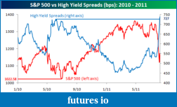 ES and the Great POMO Rally-high-yield-spreads-vs-sp-500.png