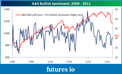 ES and the Great POMO Rally-aaii-bullish-sentiment-081811.png