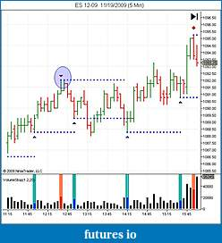How to use volume in your trading-es-12-09-11_19_2009-5-min-.jpg