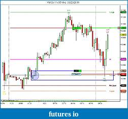 YTC Price Action Trader (www.ytcpriceactiontrader.com)-ym-09-11-15-min-08_23_2011.jpg