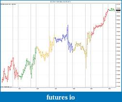 NT7 Indictor to color price bars by period-es-09-11-60-min-30_08_2011-ohlc.jpg