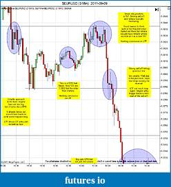 Trading spot fx euro using price action-eurusd-3-min-2011-09-09b.jpg
