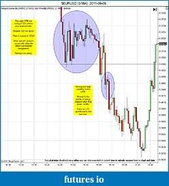 Trading spot fx euro using price action-eurusd-3-min-2011-09-09c.jpg