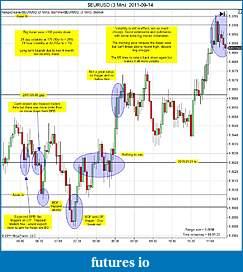Trading spot fx euro using price action-eurusd-3-min-2011-09-14a.jpg