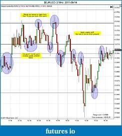 Trading spot fx euro using price action-eurusd-3-min-2011-09-14b.jpg