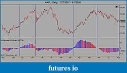 Fear/Greed Indicator-aapl-daily-7_27_2007-8_1_2008.jpg