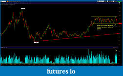 Wyckoff Trading Method-beans092211.jpg