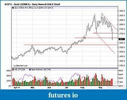 Wyckoff Trading Method-gold-92311.jpg