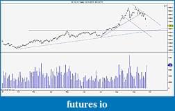 Wyckoff Trading Method-gold-daily.jpg