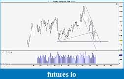 Wyckoff Trading Method-crude-weekly.jpg