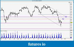 Wyckoff Trading Method-crude-60-min.jpg