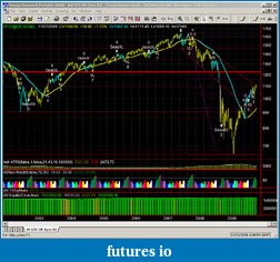 New Years Prediction, where will the market be?-bm-1127-es-janpredict.png