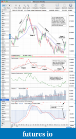 Trading breakouts with stage analysis-us-dollar_stages_26_9_11.png