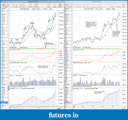 Trading breakouts with stage analysis-us-30-year-tresuries_26_9_11.png