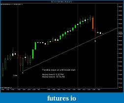 Trendlines not matching from Higher Timeframe to lower Timeframe?-es-12-11-60-min-28_09_2011-trendlines-1.jpg