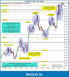 Trading spot fx euro using price action-eurusd-3-min-2011-09-28a.jpg
