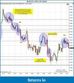 Trading spot fx euro using price action-eurusd-3-min-2011-09-28b.jpg