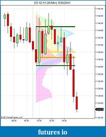 Sort of Market Profile indicator-es-12-11-30-min-9_30_2011.jpg
