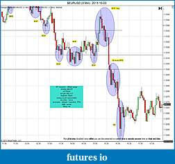 Trading spot fx euro using price action-eurusd-3-min-2011-10-03b.jpg