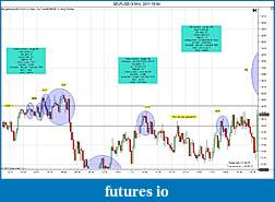 Trading spot fx euro using price action-eurusd-3-min-2011-10-04a.jpg