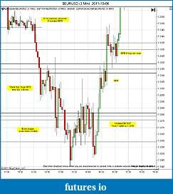Trading spot fx euro using price action-eurusd-3-min-2011-10-06b.jpg