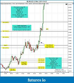 Trading spot fx euro using price action-eurusd-3-min-2011-10-12a.jpg
