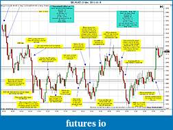 Trading spot fx euro using price action-eurusd-3-min-2011-10-18b.jpg