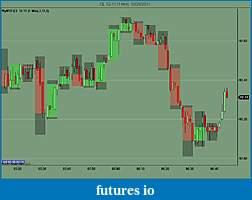 Cool Multitimeframe Chart-cl-12-11-1-min-10_28_2011.jpg